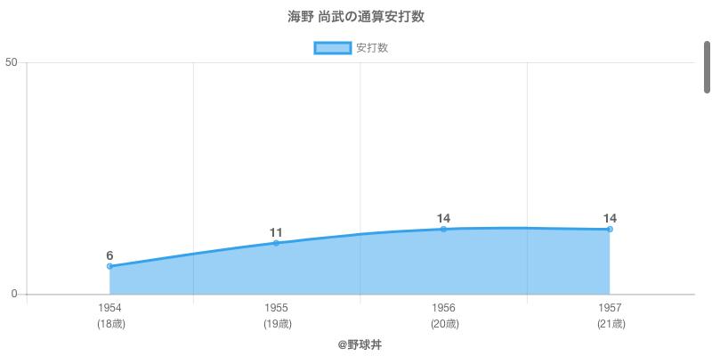 #海野 尚武の通算安打数