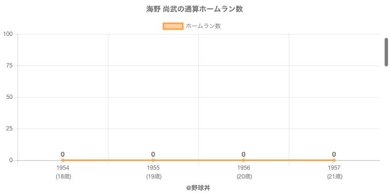 #海野 尚武の通算ホームラン数