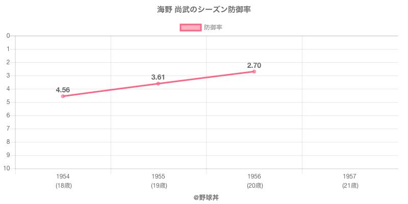 海野 尚武のシーズン防御率