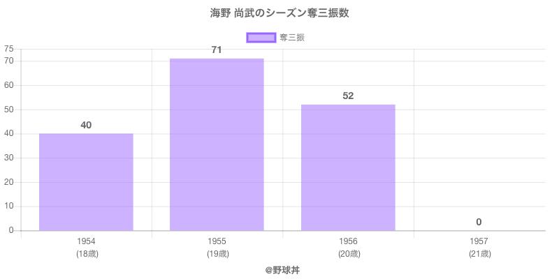 #海野 尚武のシーズン奪三振数