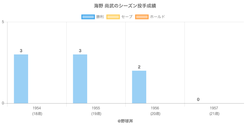 #海野 尚武のシーズン投手成績
