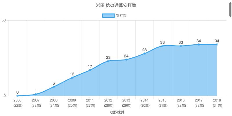#岩田 稔の通算安打数