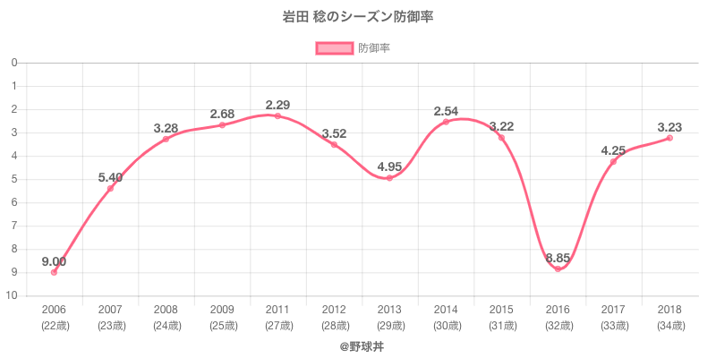 岩田 稔のシーズン防御率