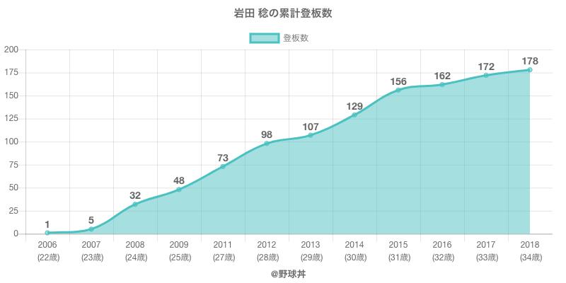 #岩田 稔の累計登板数