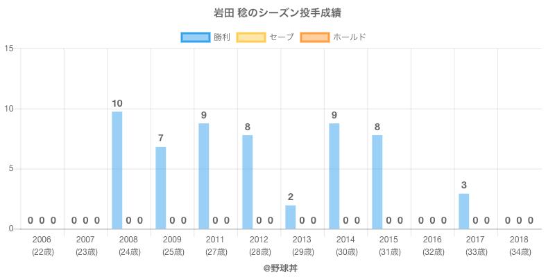 #岩田 稔のシーズン投手成績