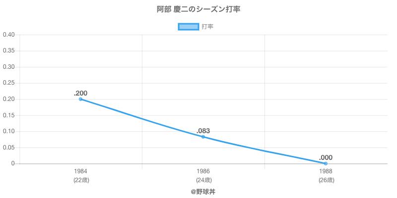 阿部 慶二のシーズン打率