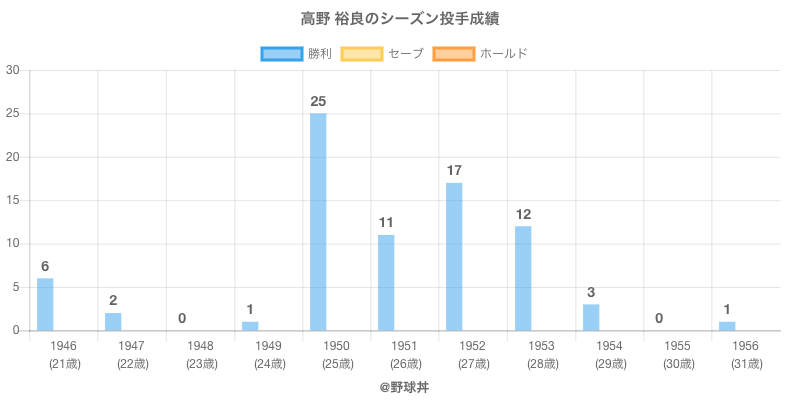 #高野 裕良のシーズン投手成績