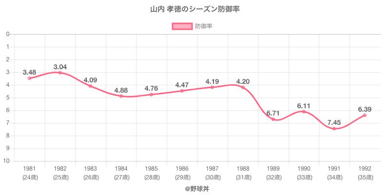 山内 孝徳のシーズン防御率