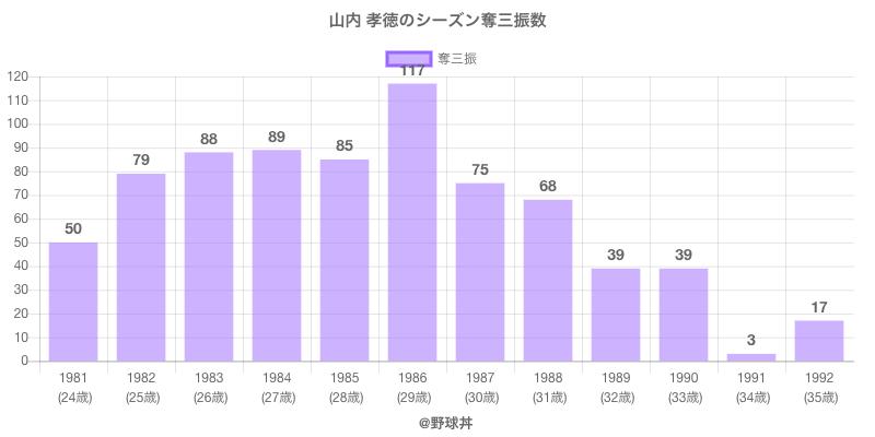 #山内 孝徳のシーズン奪三振数