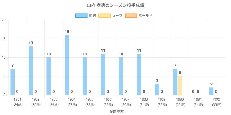 #山内 孝徳のシーズン投手成績