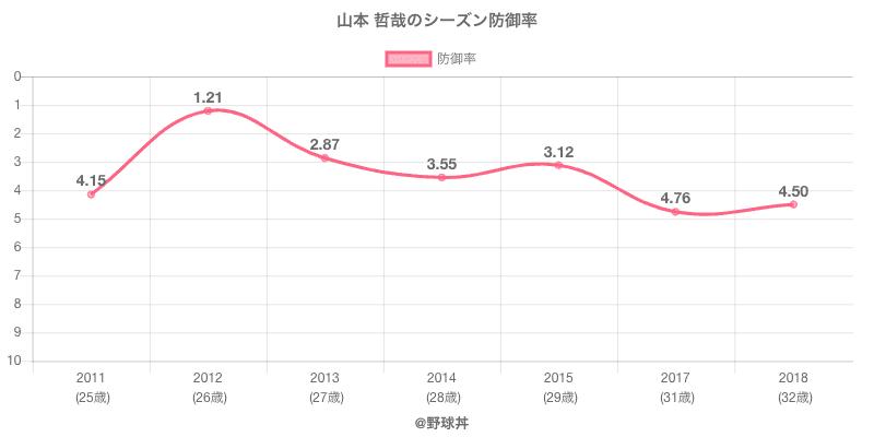 山本 哲哉のシーズン防御率