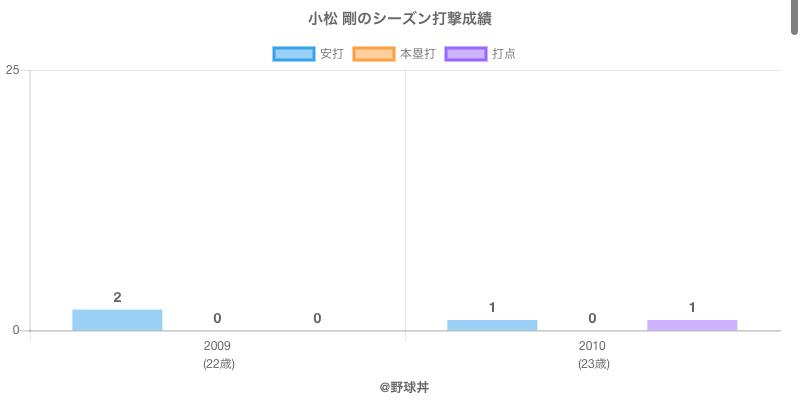 #小松 剛のシーズン打撃成績