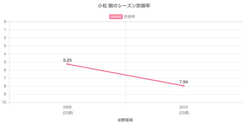 小松 剛のシーズン防御率