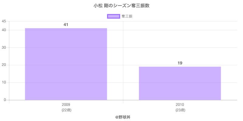 #小松 剛のシーズン奪三振数