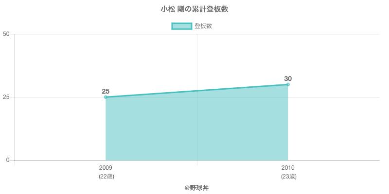 #小松 剛の累計登板数