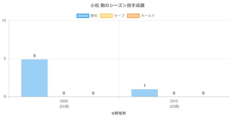#小松 剛のシーズン投手成績