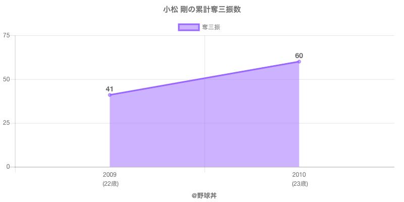 #小松 剛の累計奪三振数