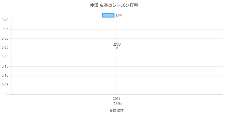 仲澤 広基のシーズン打率