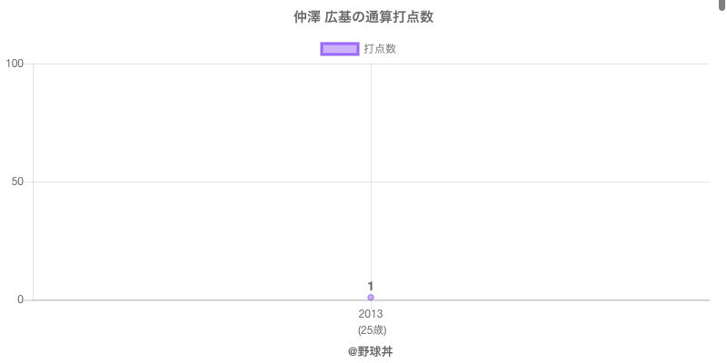 #仲澤 広基の通算打点数