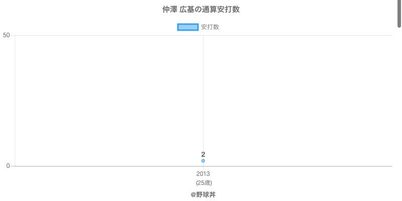 #仲澤 広基の通算安打数