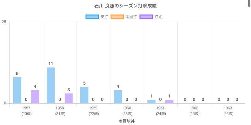 #石川 良照のシーズン打撃成績