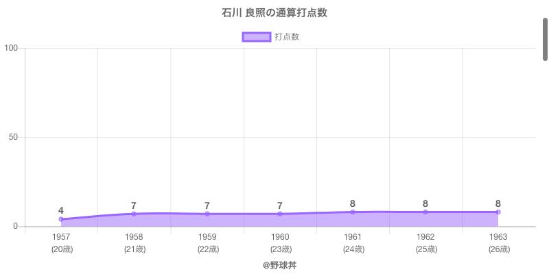 #石川 良照の通算打点数