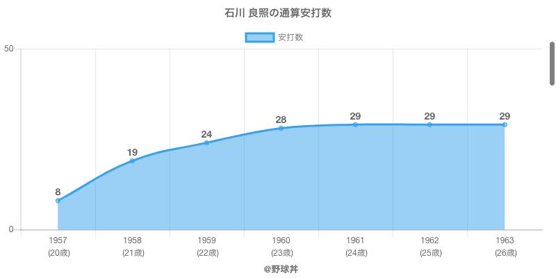 #石川 良照の通算安打数