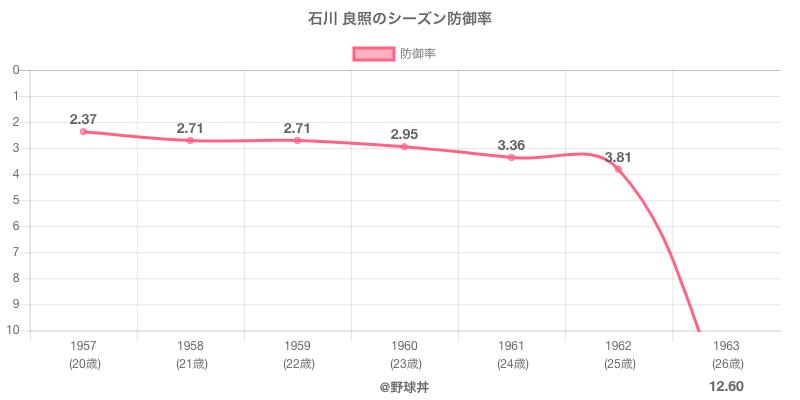 石川 良照のシーズン防御率