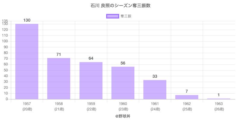 #石川 良照のシーズン奪三振数
