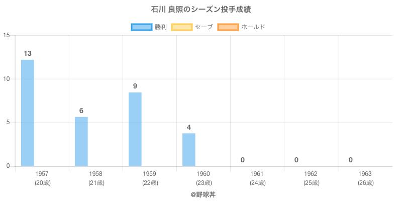 #石川 良照のシーズン投手成績