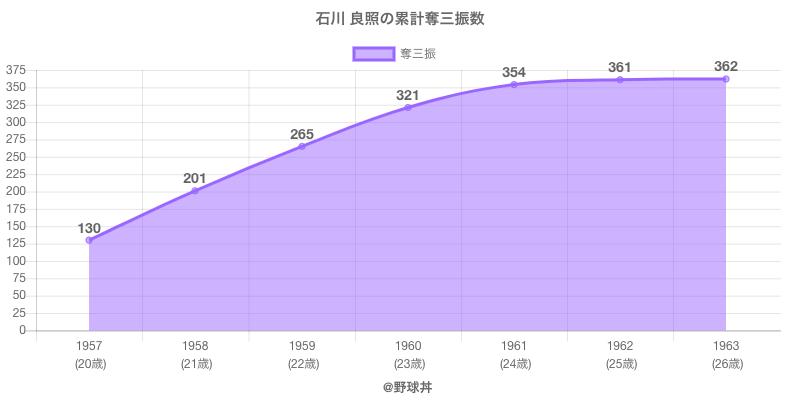 #石川 良照の累計奪三振数