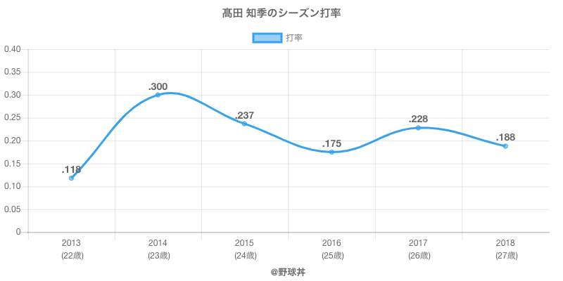 高田 知季のシーズン打率