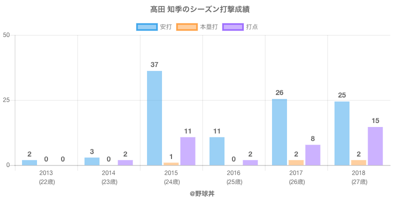 #高田 知季のシーズン打撃成績
