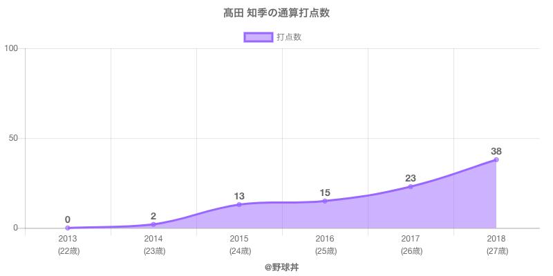 #高田 知季の通算打点数
