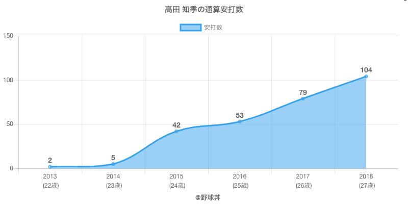 #高田 知季の通算安打数