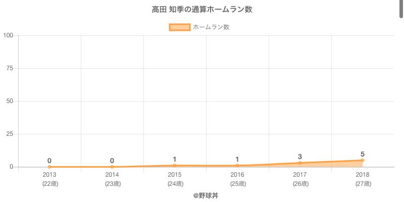 #高田 知季の通算ホームラン数