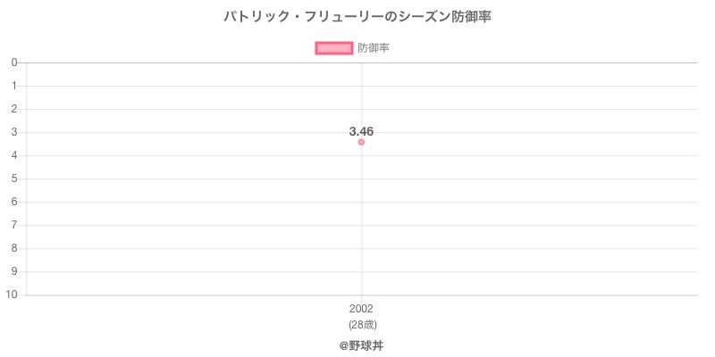 パトリック・フリューリーのシーズン防御率