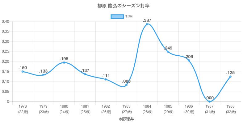 柳原 隆弘のシーズン打率