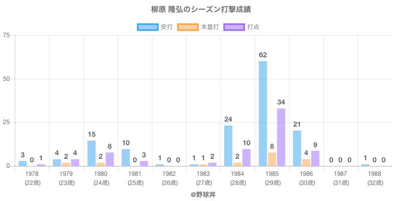 #柳原 隆弘のシーズン打撃成績