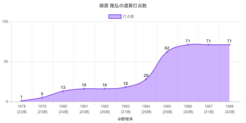 #柳原 隆弘の通算打点数
