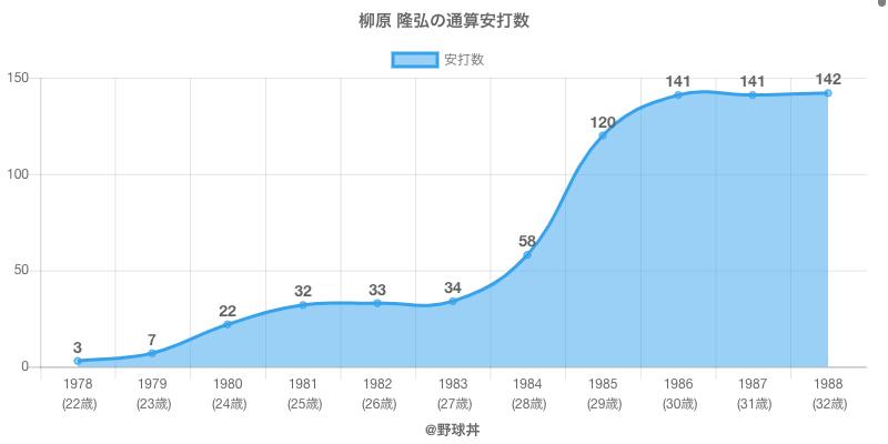 #柳原 隆弘の通算安打数