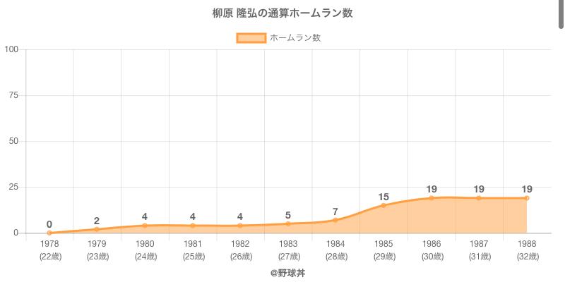 #柳原 隆弘の通算ホームラン数