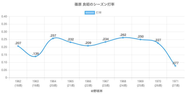 篠原 良昭のシーズン打率