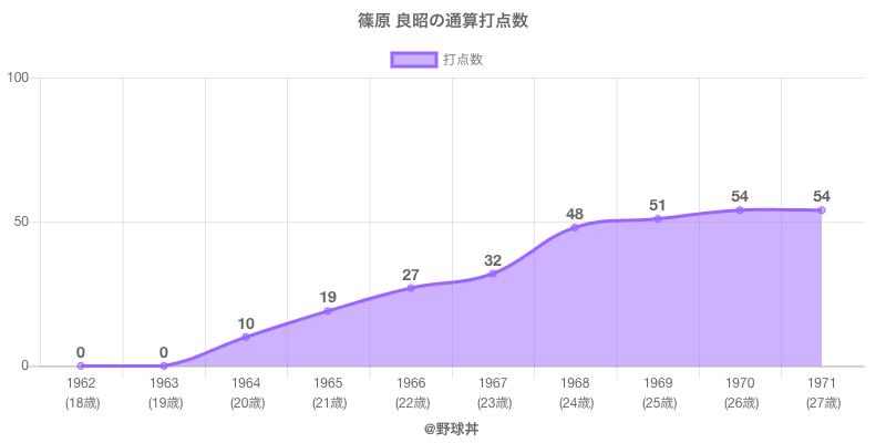 #篠原 良昭の通算打点数