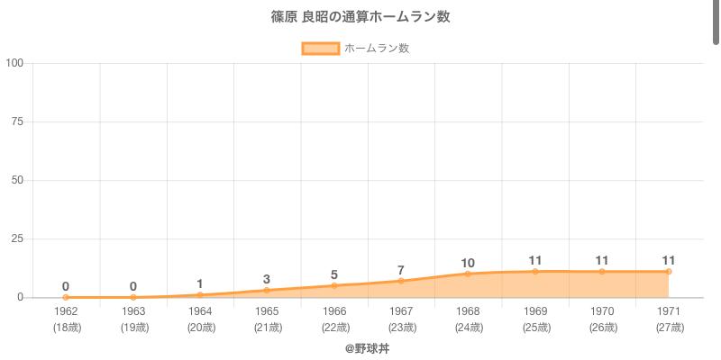 #篠原 良昭の通算ホームラン数