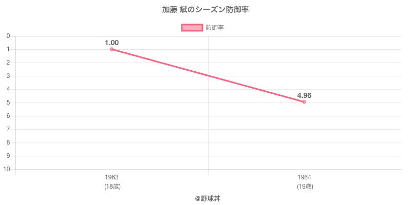 加藤 斌のシーズン防御率