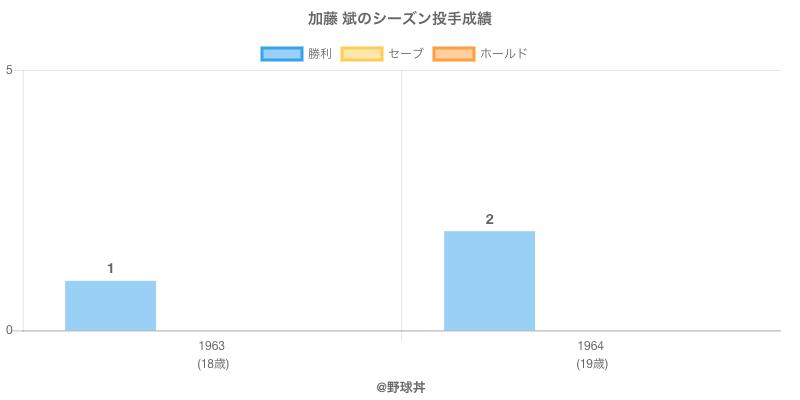 #加藤 斌のシーズン投手成績