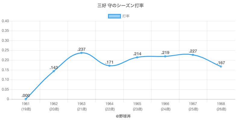 三好 守のシーズン打率