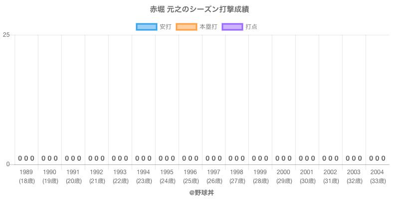 #赤堀 元之のシーズン打撃成績