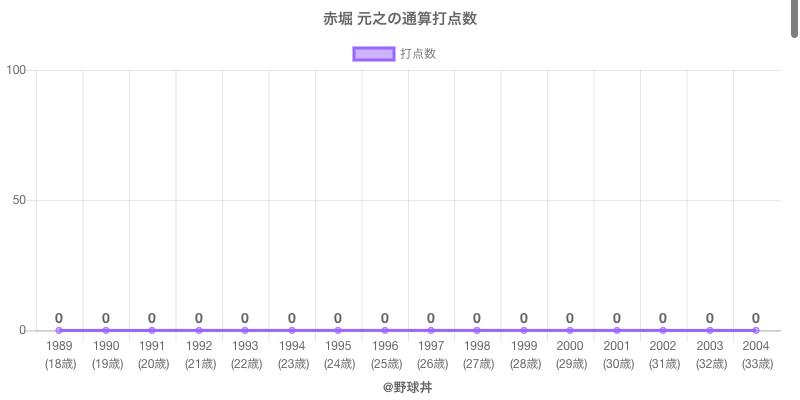 #赤堀 元之の通算打点数